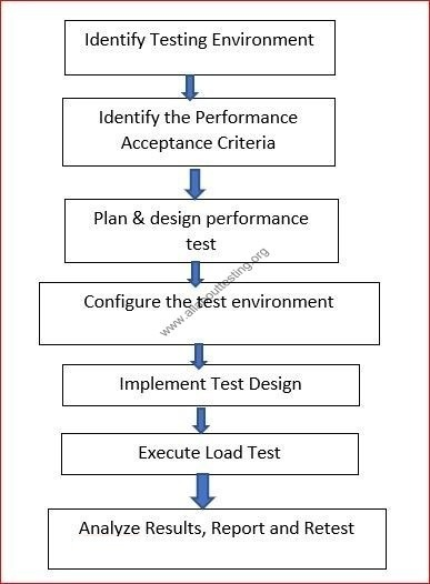 Top 10 Interview Questions | Performance Testing - All About